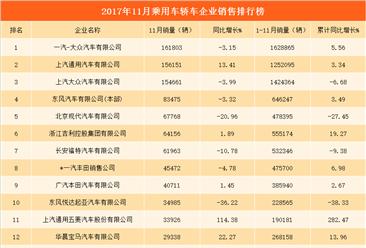 2017年11月乘用车轿车企业销量排行榜:一汽大众最畅销  上汽通用第二(附排名)