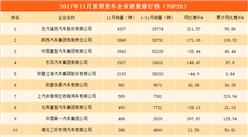 中国一汽重型货车11月销量增长近4倍   附11月重型货车企业销量榜