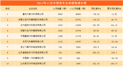 2017年11月中型货车分企业销量排行榜:江淮汽车销量第二(附榜单)