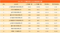 2017年11月微型货车分企业销量排行榜:上汽通用五菱销量遥遥领先(附榜单)