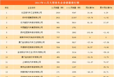2017年11月大型客车企业销量排行榜:比亚迪/宇通集团/北汽福田位列前三