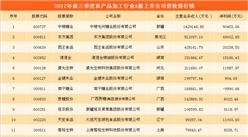 農產品加工行業A股上市公司財力大比拼:中糧糖業最賺錢 哪家虧損最多?(圖表)