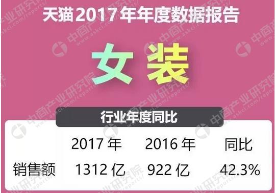 2017年天猫女装品牌销售额排行榜(TOP20):优衣库位列榜首!