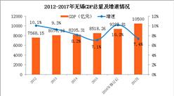 2017年无锡GDP预计突破万亿 同比增长7.4%(附图表)