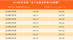 2018年1月8日農產品批發價格指數分析:豬肉價格上升0.6%(表)