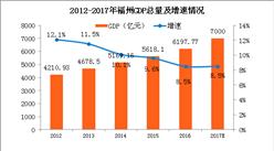 2017年福州GDP预计突破7000亿 同比增长8.5%(附图表)