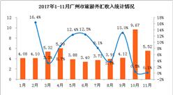 2017年1-11月广州市入境旅游数据分析: 外汇收入53.7亿美元  累计增长7.5%(附图表)