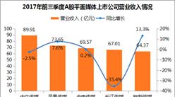 平面媒體A股上市公司經營情況對比:中文傳媒/中南傳媒誰才是出版界大佬?(附圖表)