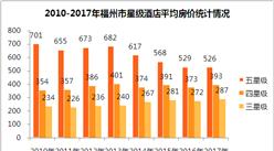 2017年福州市星级酒店经营数据分析(附图表)