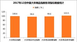 2017年12月中国大宗商品指数100.6% 价格继续上涨动力不足