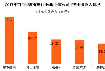 棉纺行业市场竞争激烈 棉纺行业上市企业实力大比拼(图表)