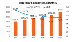 2017年南昌GDP预计突破5000亿 同比增长9%(附图表)