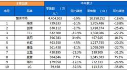 2017年彩电销售情况分析:线上零售量增234.5% 夏普夺冠