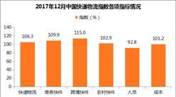 2017年12月中国快递物流指数106.3%:商务快件指数回落(附分析)