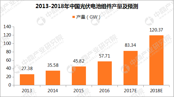 2018年中国光伏产业预测:光伏电池组件产量将超120GW(附图)