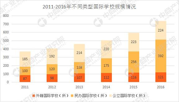 多种因素推动 中国国际教育学校将迎更大的发展契机