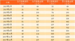 2017年12月绿城中国销售简报:2017年绿城中国累计销售额1463亿(附图表)