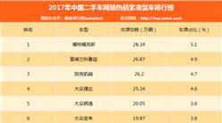 2017年中国二手车紧凑车型电商排行榜:福特福克斯最畅销(附排名)