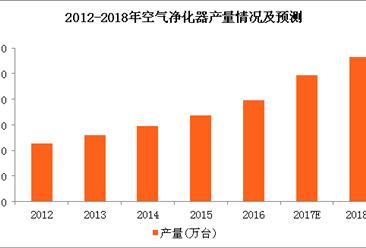 空气净化器市场前景广阔 2018年空气净化器市场规模将达228亿元