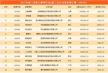 互联网行业A股上市公司财力大比拼:二三四五/上海钢联/跨境通哪家强?(图表)