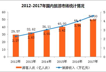 2017年国内旅游市场盘点:国内游客突破50亿  旅游收入增长16%(附图表)