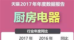 2017年天猫厨房电器品牌销售情况分析:销售额同比增38.3%