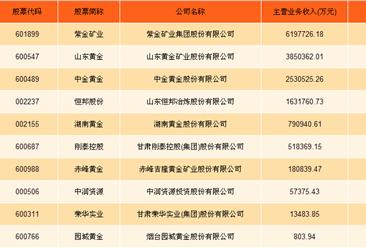 贵金属行业A股上市公司财务PK,紫金矿业/山东黄金/中金黄金哪家强?