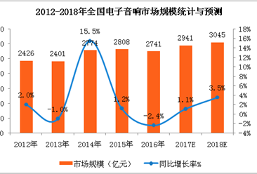2018年中国电子音响市场预测:电子音响市场规模将突破3000亿元(附图)