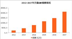2017年天猫童装品牌销售排行榜出炉:巴拉巴拉童装品牌深受喜爱!(附榜单)