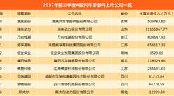 汽车零部件A股上市公司业绩大比拼:华域汽车最赚钱 哪些企业亏损?(附图表)