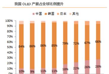 中国OLED总产能将仅次韩国 成全球OLED第二大供应国