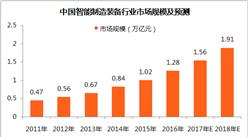 中國智能裝備市場規模及發展趨勢分析:2018年市場規模將達1.91萬億元(附圖表)