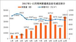 官方:12月郑州房价7800元/㎡ 同比下跌25%(附图表)