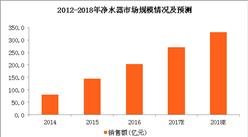 2018年凈水器市場規模及發展趨勢預測:凈水器銷售規模或將突破330億