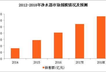 2018年净水器市场规模及发展趋势预测:净水器销售规模或将突破330亿