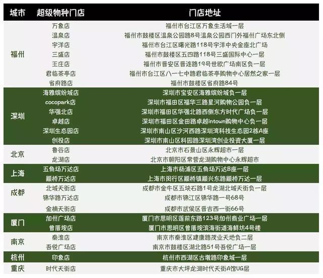 京东、盒马、永辉、苏宁生鲜超市2018年扩张计划出炉!附已开店表
