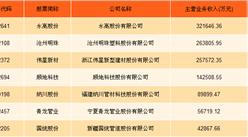 管材行业A股上市公司财力大比拼:永高股份/沧海明珠/伟星新材哪家强?(图表)