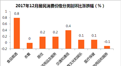 2017年12月中國CPI、PPI數據權威解讀(附圖表)