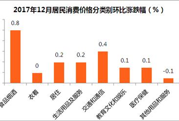 2017年12月中国CPI、PPI数据权威解读(附图表)