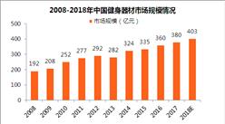 2018年中国健身器材市场规模将超400亿 康复器械等细分市场兴起(附图表)