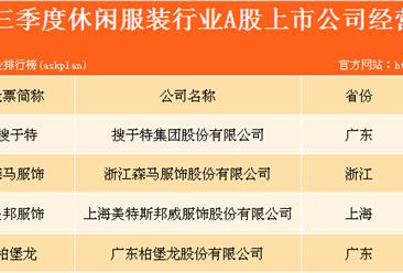 休闲服装行业A股上市企业业绩大盘点:休闲服装企业谁最赚钱?(图表)