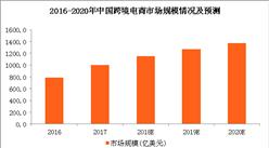 2018年跨境电商市场规模预测及政策盘点(图表)