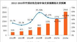 中國在線住宿市場預測:2018年在線民宿市場規模將近200億元(附圖表)