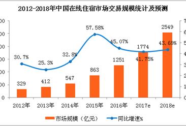 中国在线住宿市场预测:2018年在线民宿市场规模将近200亿元(附图表)