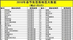 2018年春节免签落地签大数据:67国放宽签证迎中国游客(附各国便利政策一览)