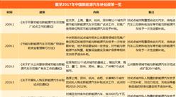 2018年中国新能源汽车财政补贴政策汇总及解读(附车型补贴标准)