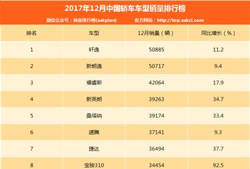 2017年12月轿车销量排名:轩逸排名第一!朗逸微弱差距排第二(附排名TOP15)