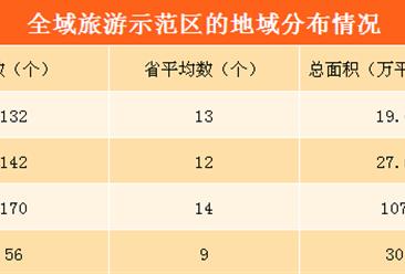 2018年中国全域旅游政策汇总及解读(附图表)