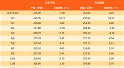 2017年1-12月中國汽車產銷情況分析(附圖表)