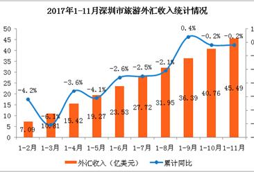 2017年1-11月深圳市入境旅游数据分析:海外游客超1000万人 (附图表)